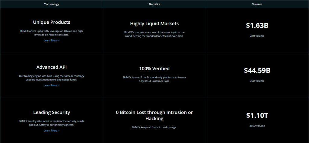 BitMEX exchange features