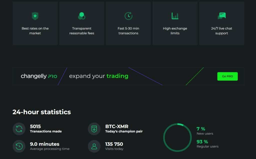 Changelly exchange features